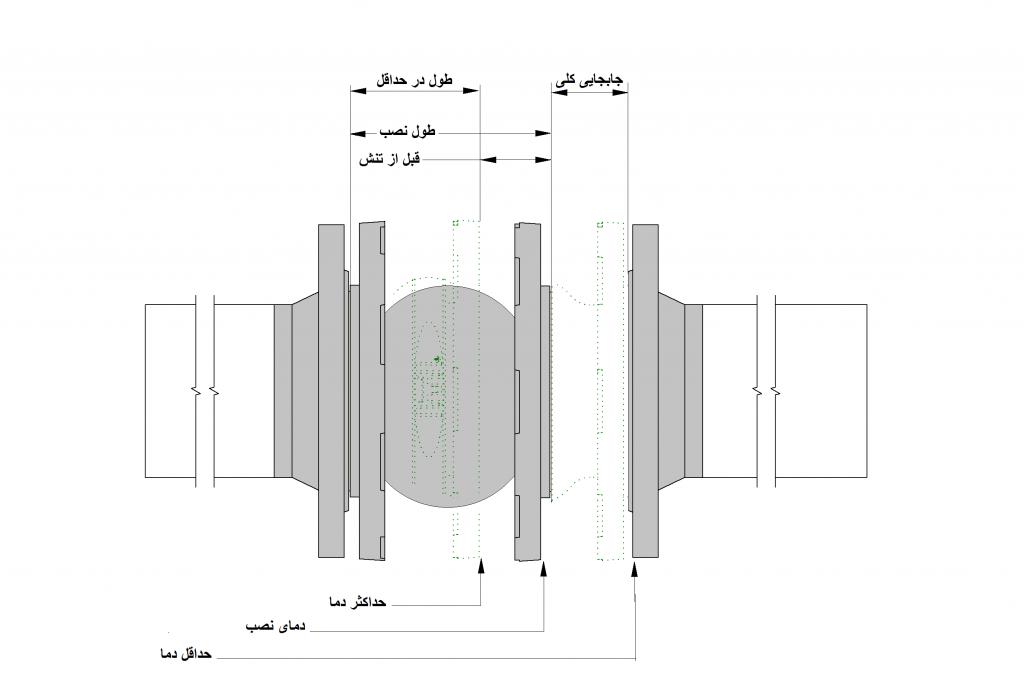 راهنمای طول نصب لرزه گیرهای لاستیکی آما